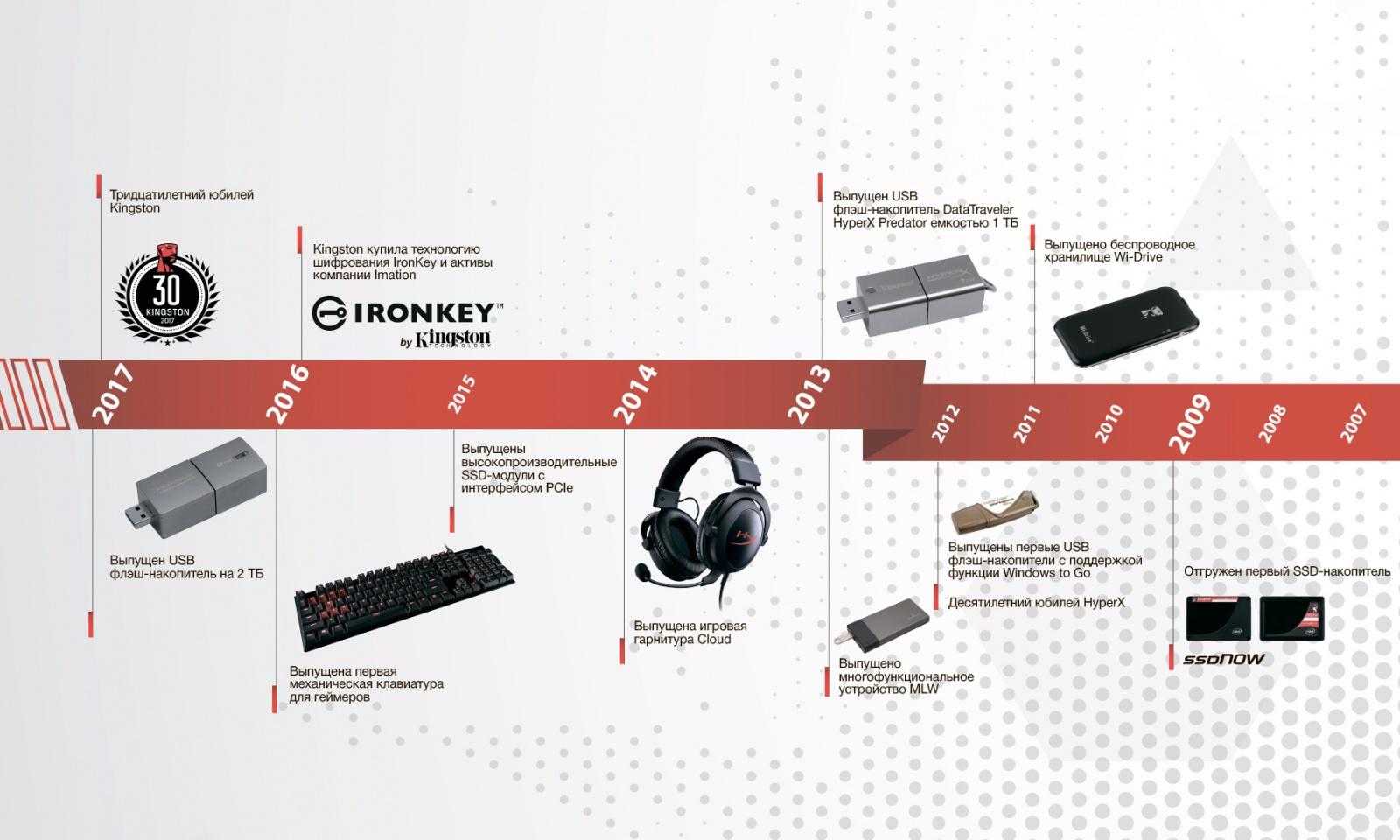 Kingston отмечает 30-летие. И представляет несколько новинок на выставке Computex 2017 - 6