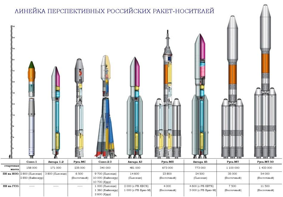Не спешите хоронить «Ангару», «Восточный» и Роскосмос - 3
