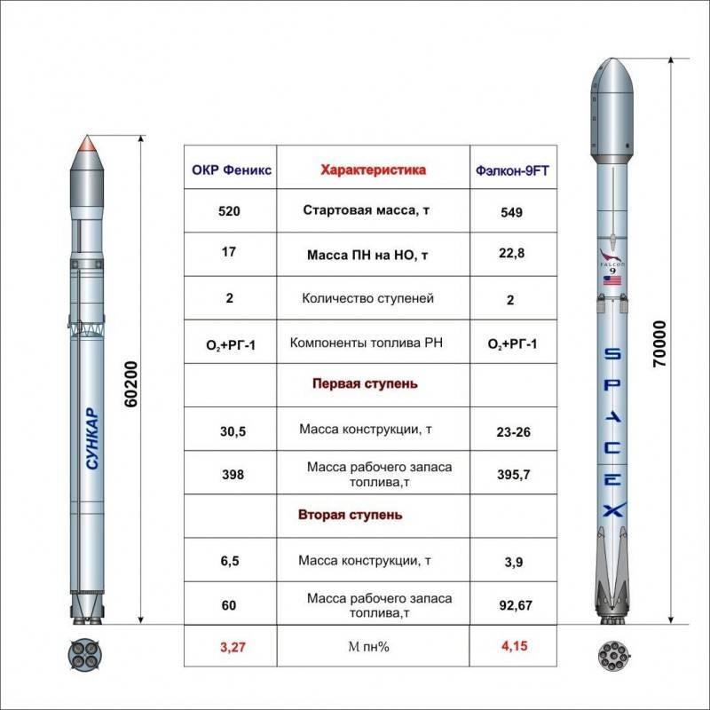 Не спешите хоронить «Ангару», «Восточный» и Роскосмос - 6