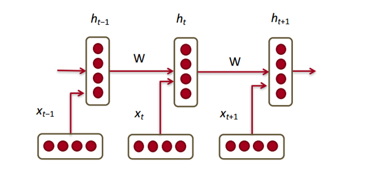 Обзор исследований в области глубокого обучения: обработка естественных языков - 17