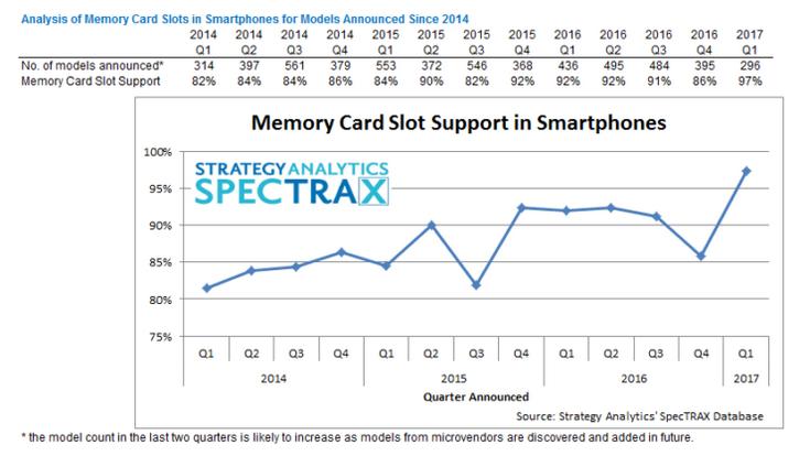 Доля смартфонов с поддержкой карт microSВ побила все рекорды