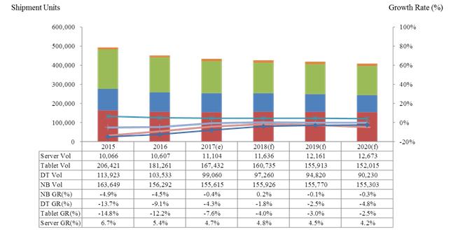 Аналитики MIC сделали прогноз касательно рынка ПК