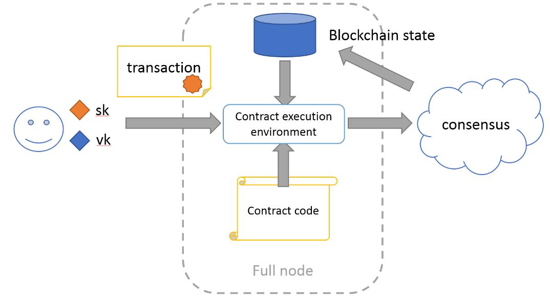 Иное применение блокчейнов: Смарт-контракты - 2