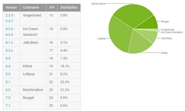 ОС Android Marshmallow впервые стала популярнее Android Lollipop, доля Android Nougat выросла до 9,5%