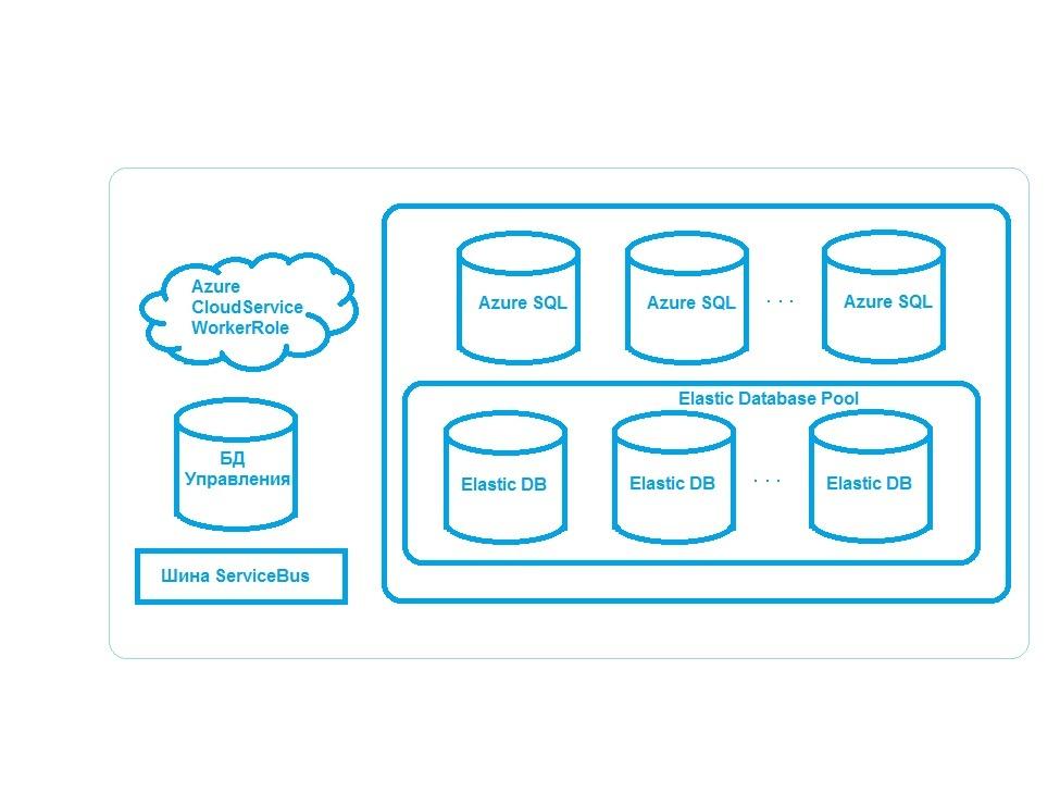 По дороге с облаками. Реляционные базы данных в новом технологическом контексте - 2