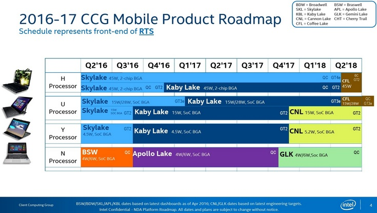Процессоры Intel Coffee Lake появятся в феврале