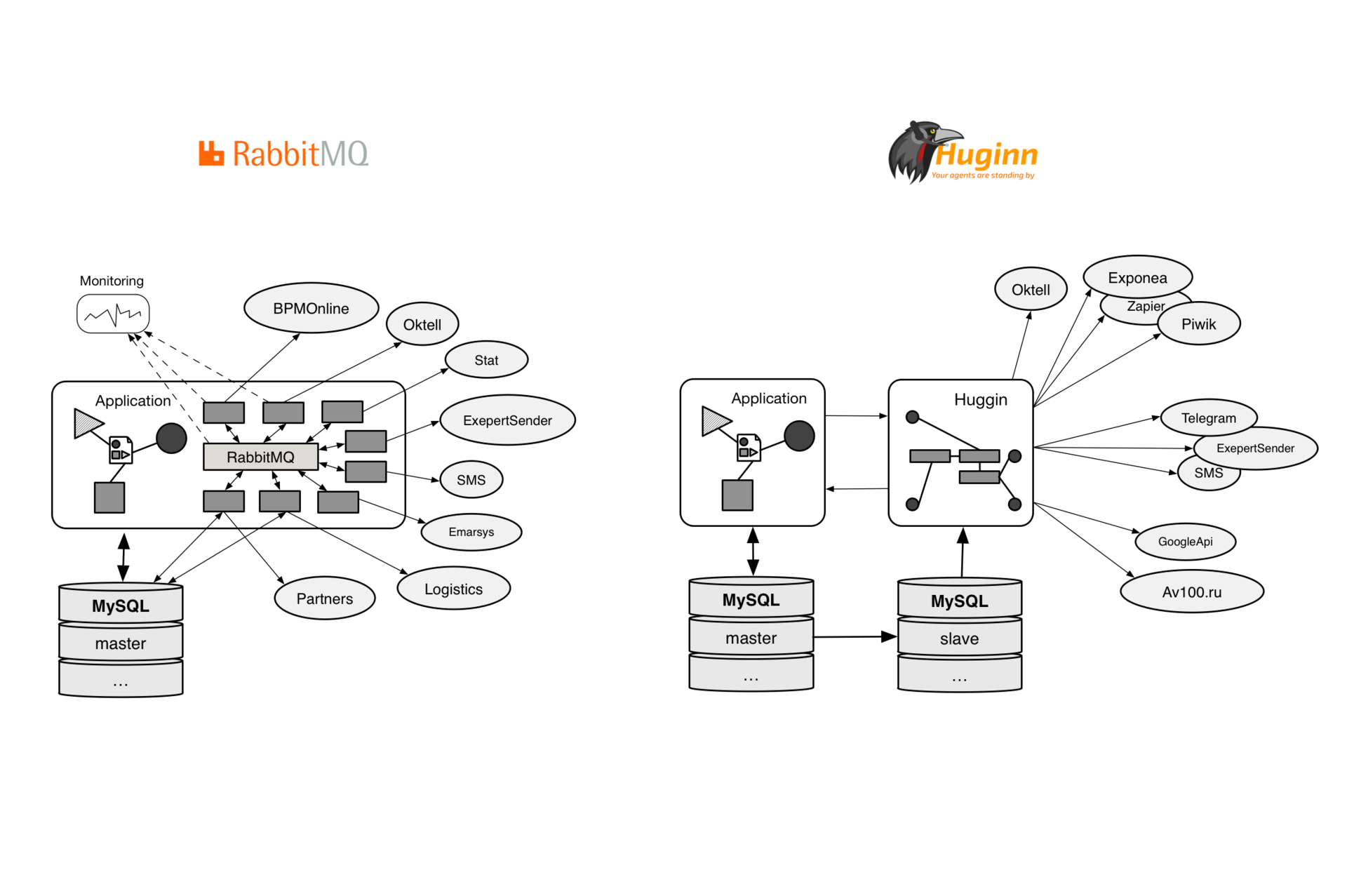 Huginn: простая интеграционная платформа - 3