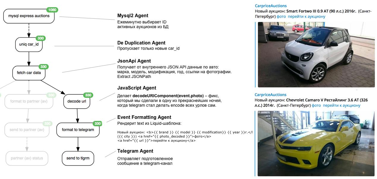 Huginn: простая интеграционная платформа - 4