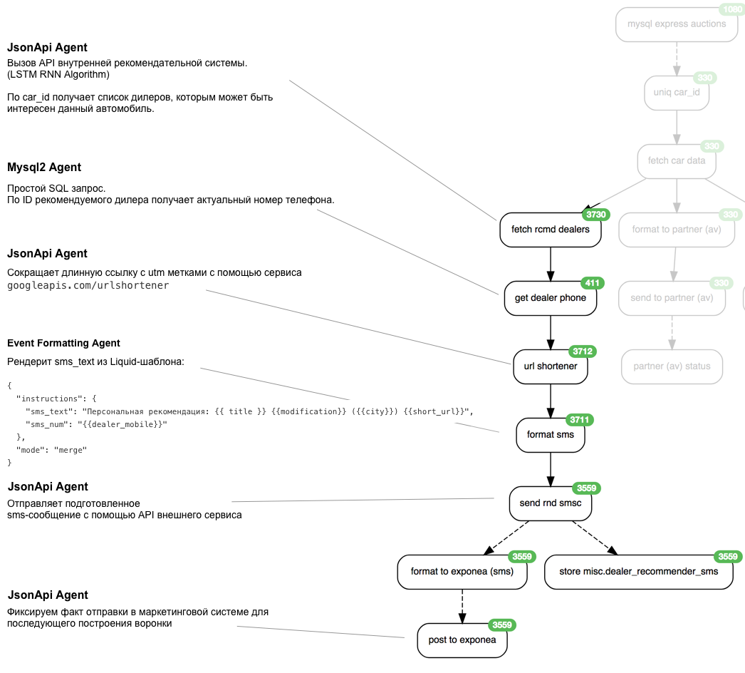Huginn: простая интеграционная платформа - 5