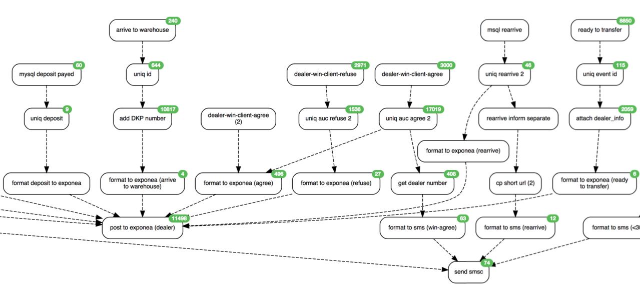 Huginn: простая интеграционная платформа - 6