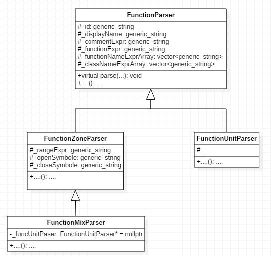 Рисунок 2 - Схема наследования от класса FunctionParser
