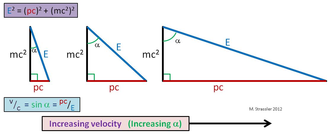 Масса, энергия, импульс и закон сохранения - 6