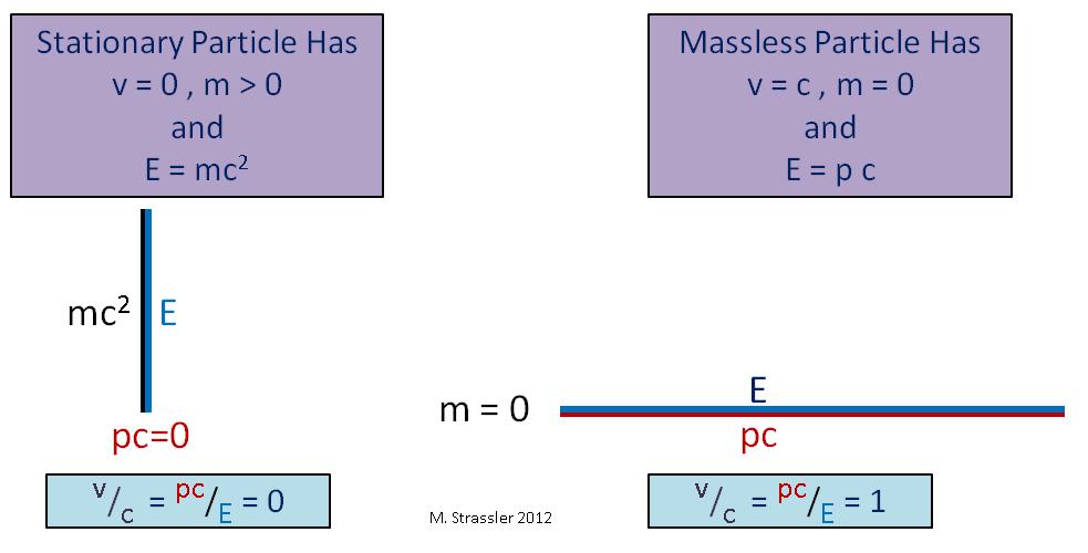 Масса, энергия, импульс и закон сохранения - 8