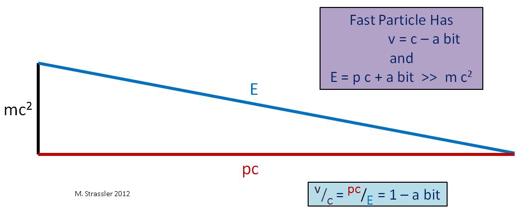 Масса, энергия, импульс и закон сохранения - 9