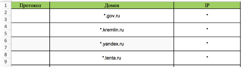 Роскомнадзор пытается решить проблему с механизмом блокировки «белыми списками» - 3