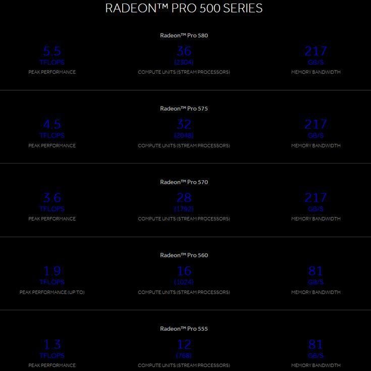 Серия 3D-карт AMD Radeon Pro 500 включает пять моделей производительностью до 5,5 TFLOPS