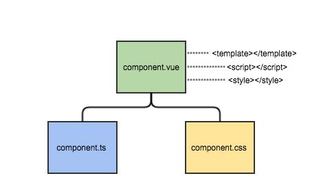 Типизированные компоненты в Vue.js, или как подружить Vue, TypeScript и Webpack - 2
