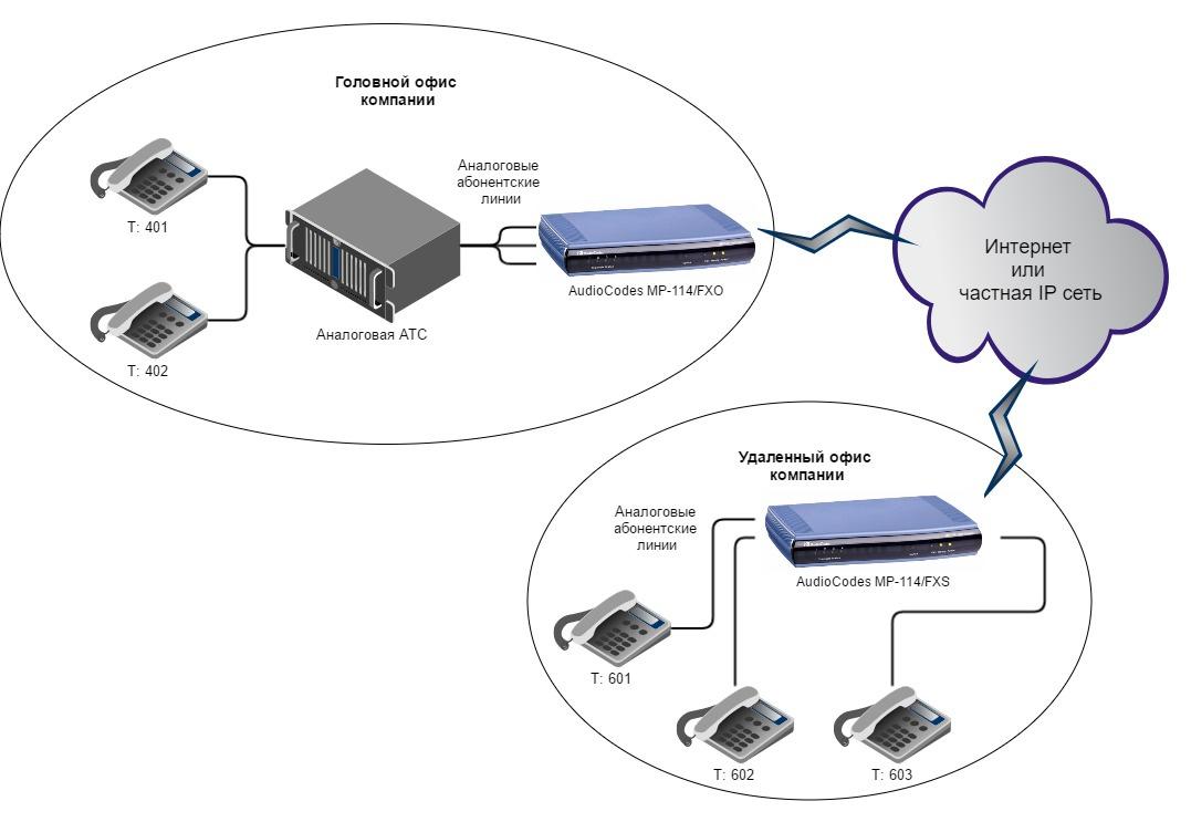 Вынос телефонных линий с помощью VoIP-шлюзов Audiocodes - 2