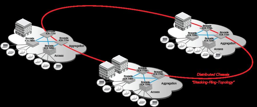 Ethernet-коммутаторы Brocade - 5