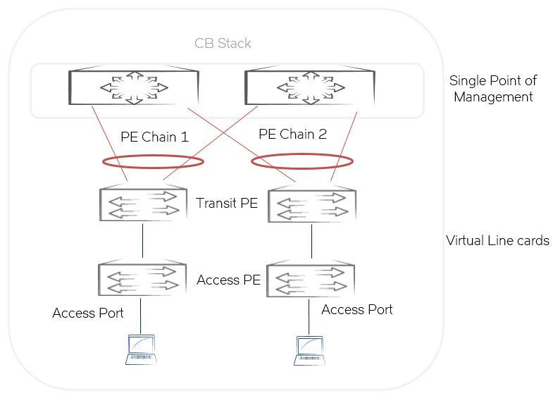 Ethernet-коммутаторы Brocade - 6