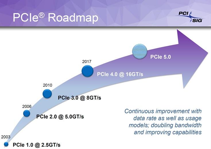 Разработка стандарта PCIe 5.0 должна быть завершена в 2019 году
