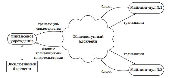 Что такое эксклюзивные блокчейны - 2