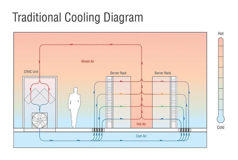 «Энергетический предел»: Новые технологии охлаждения дата-центров - 2