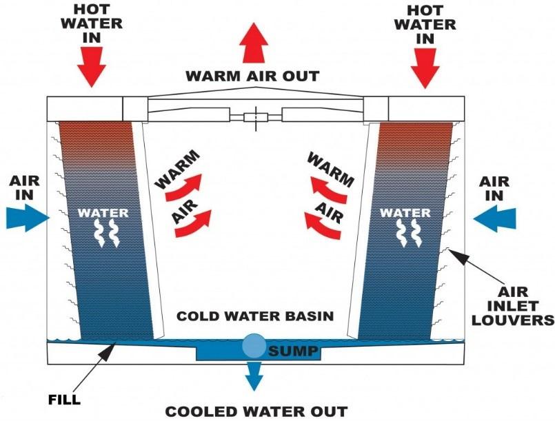 «Энергетический предел»: Новые технологии охлаждения дата-центров - 3