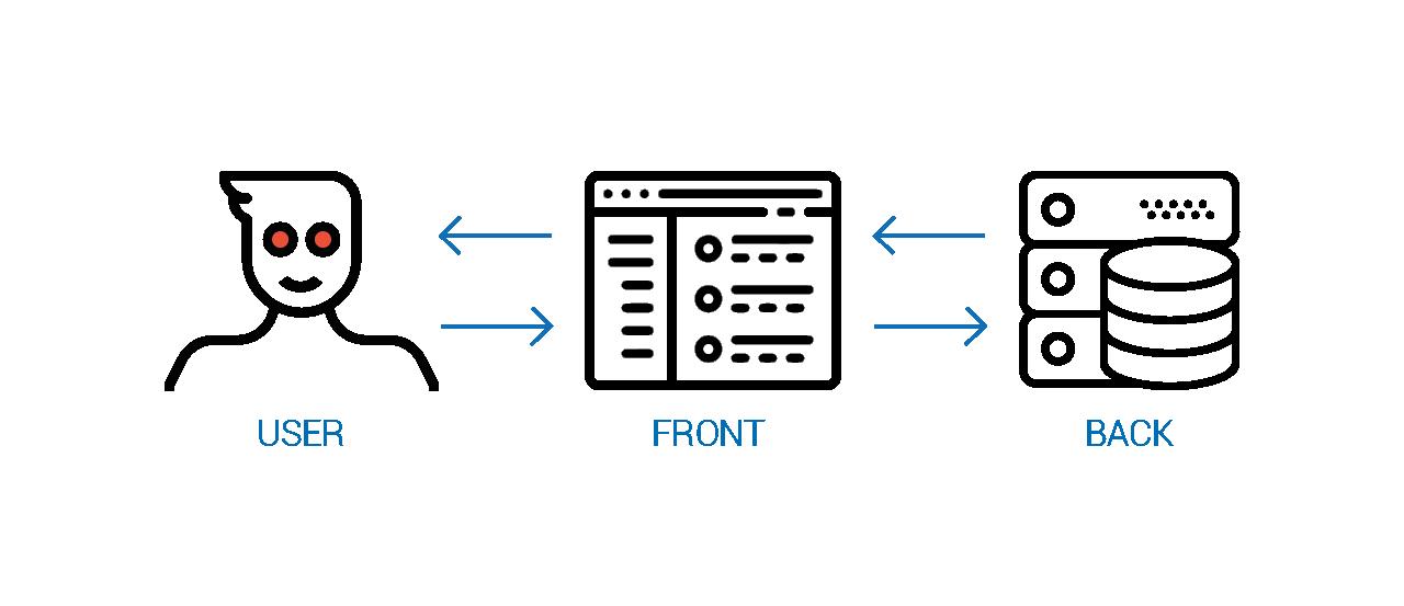 Взаимодействие пользователя с сервером через интерфейс