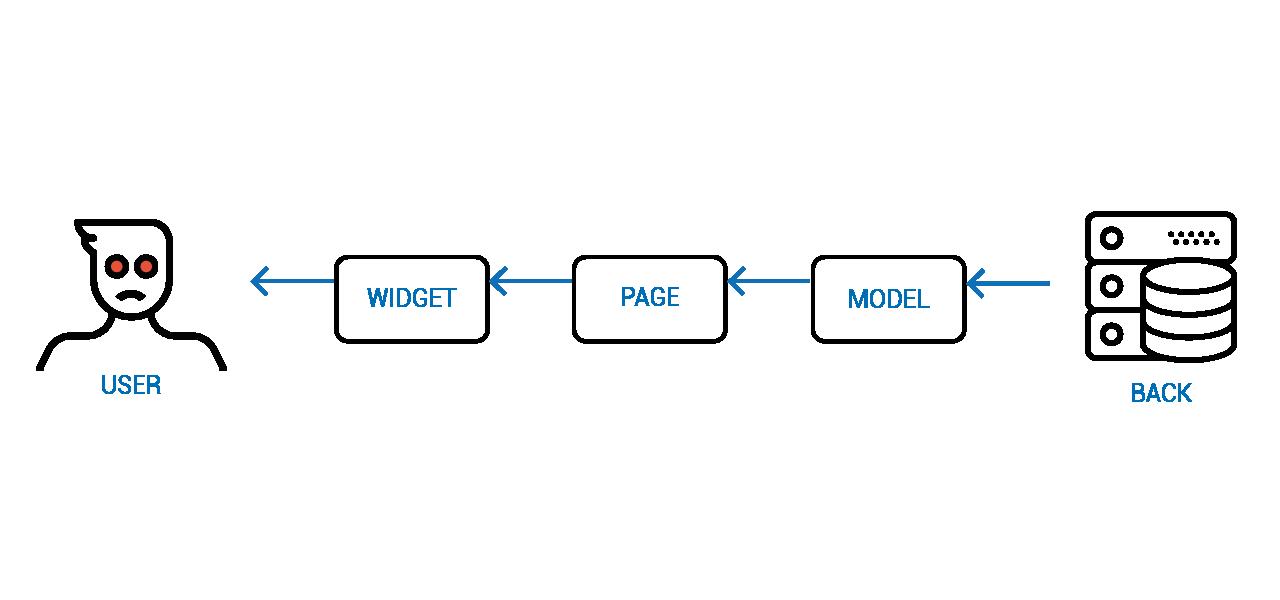 Объектное Реактивное Программирование - 16