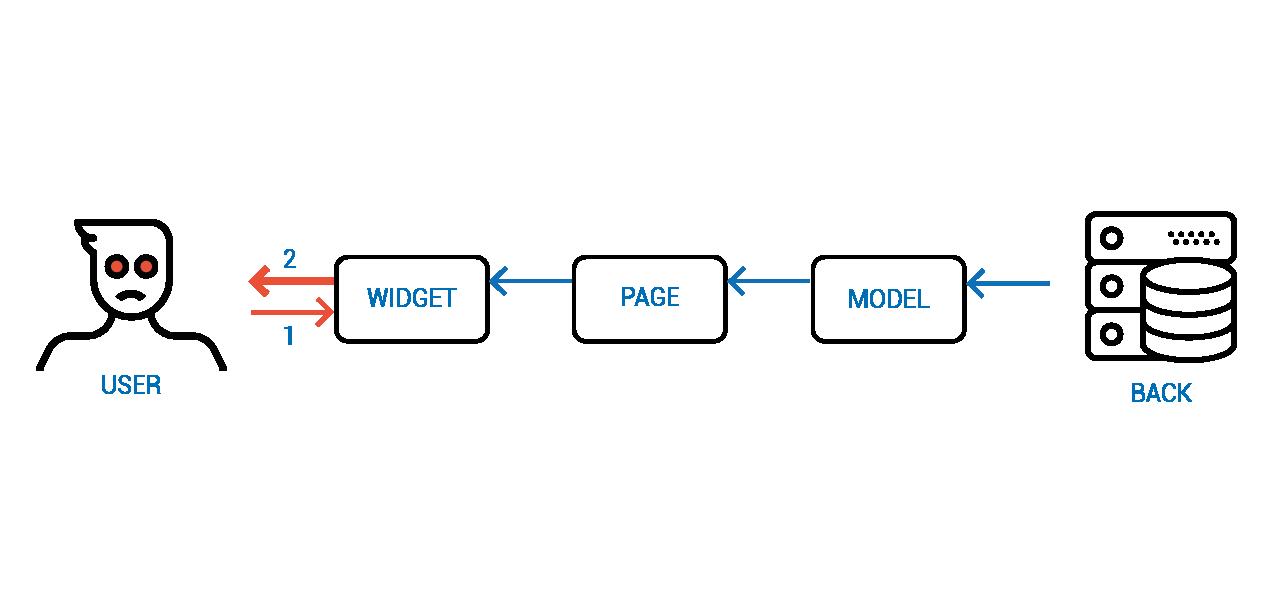 Объектное Реактивное Программирование - 17