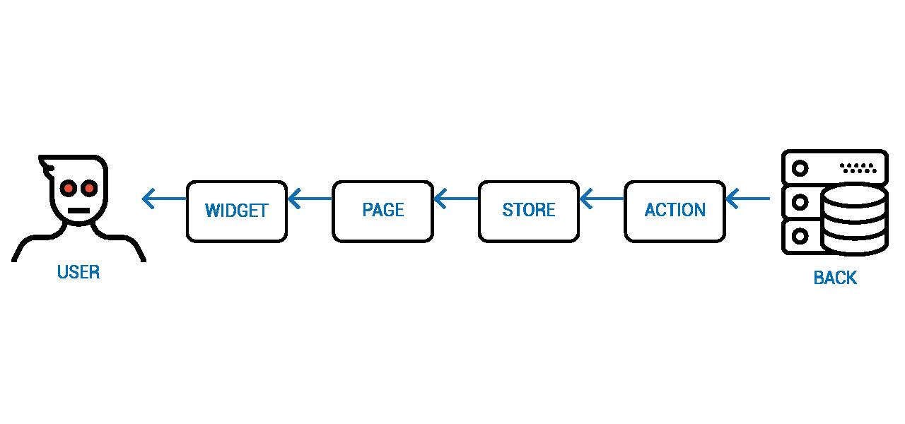 Объектное Реактивное Программирование - 21