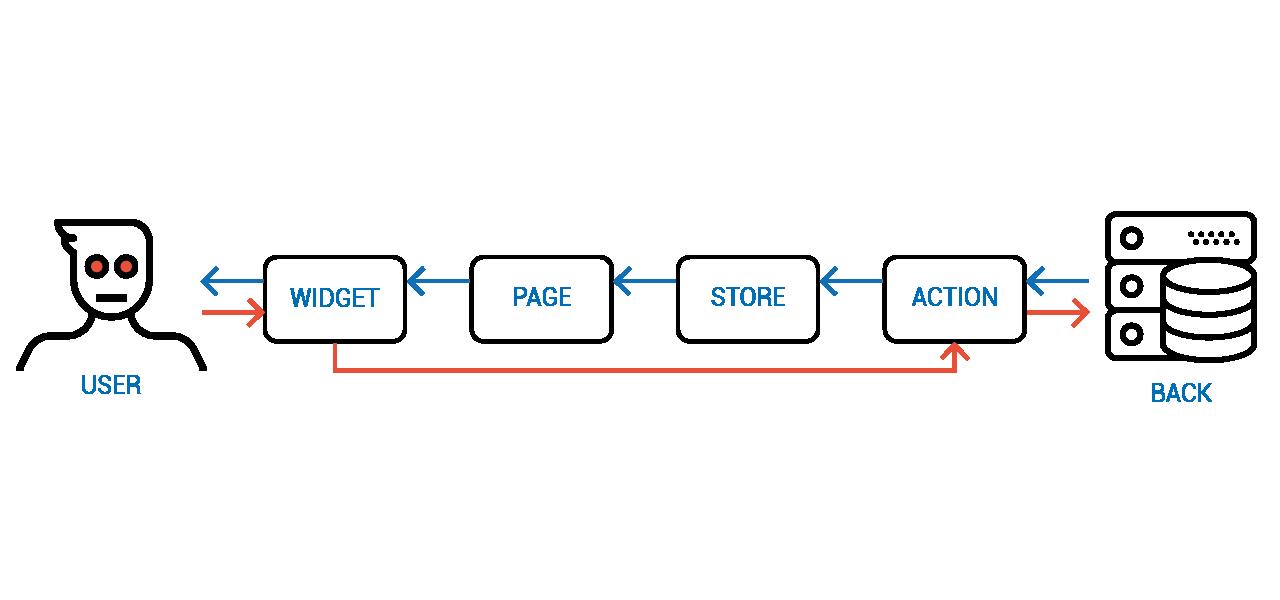 Объектное Реактивное Программирование - 22