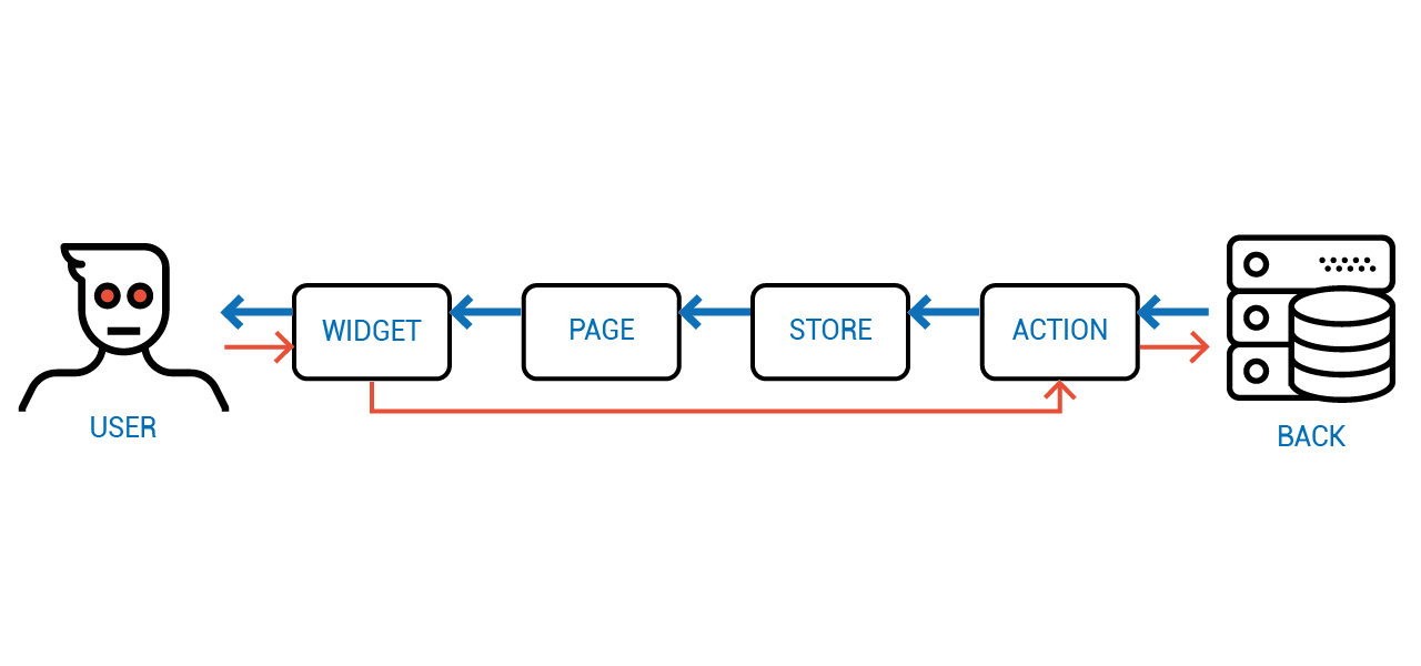 Объектное Реактивное Программирование - 23