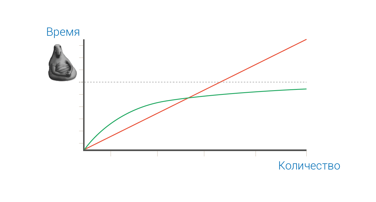 График с логарифмической и линейной прогрессией