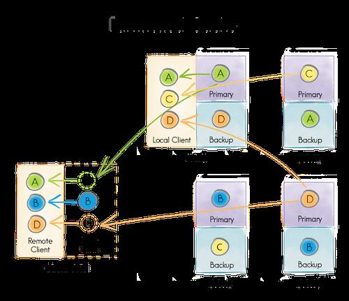 Распределенные структуры данных (часть 2, как это сделано) - 2