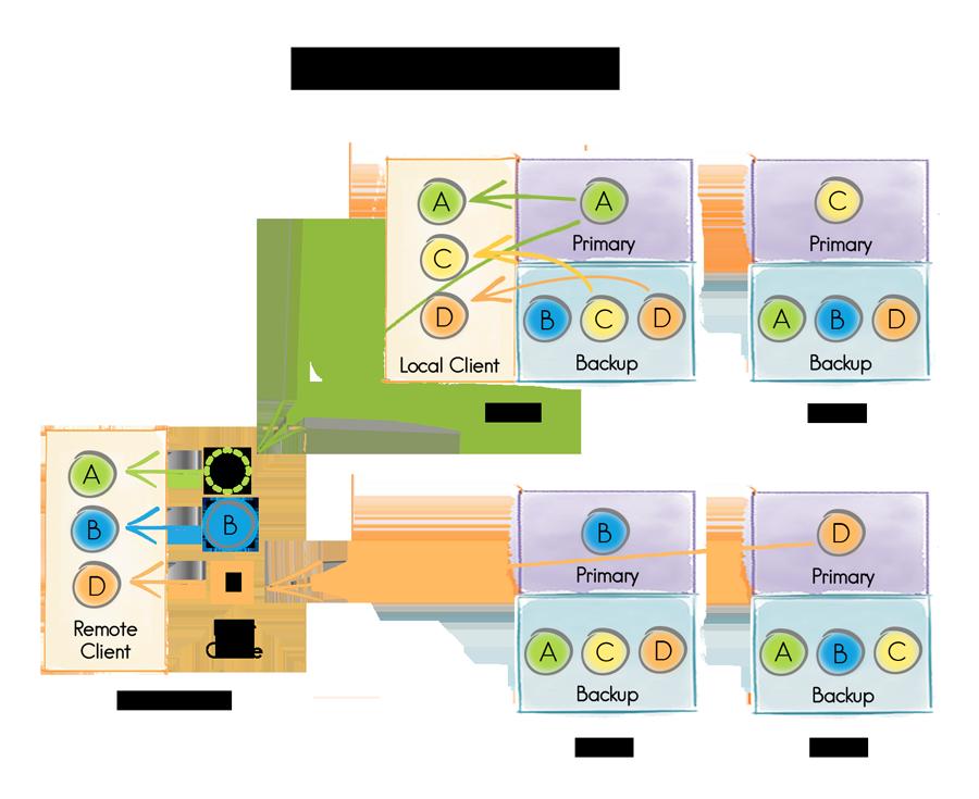 Распределенные структуры данных (часть 2, как это сделано) - 3