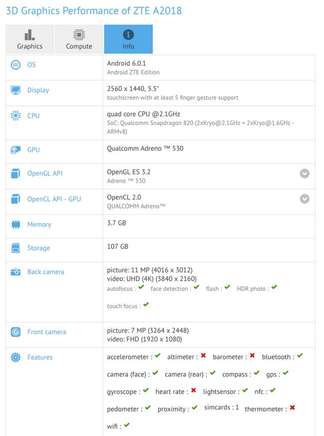 Смартфон ZTE Axon 8 замечен в базе данных GFXBench