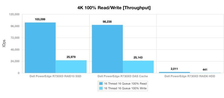 Как построить инфраструктуру корп. класса c применением серверов Dell R730xd Е5-2650 v4 стоимостью 9000 евро за копейки? - 11