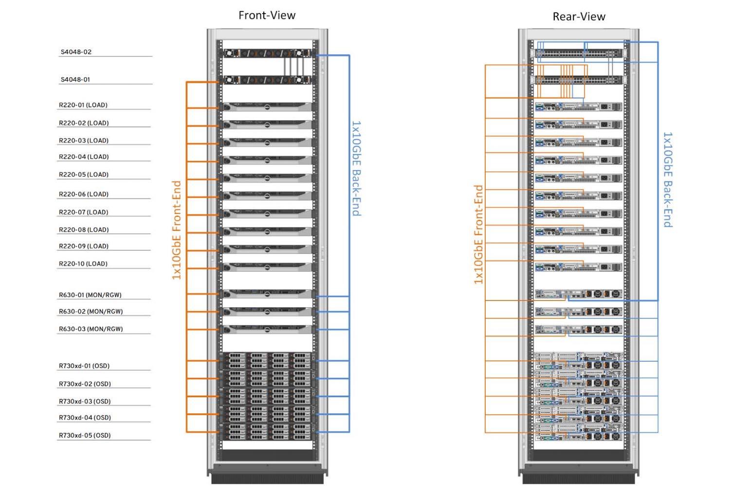 Как построить инфраструктуру корп. класса c применением серверов Dell R730xd Е5-2650 v4 стоимостью 9000 евро за копейки? - 12