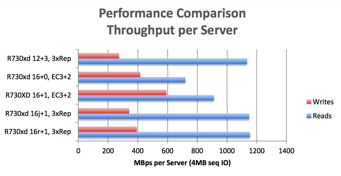 Как построить инфраструктуру корп. класса c применением серверов Dell R730xd Е5-2650 v4 стоимостью 9000 евро за копейки? - 14