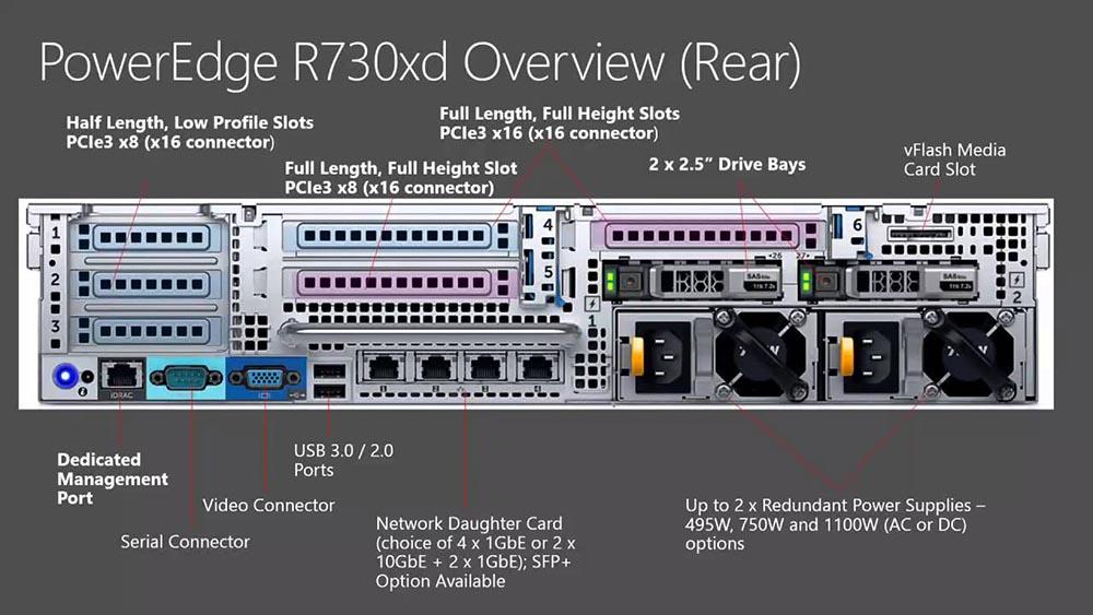 Как построить инфраструктуру корп. класса c применением серверов Dell R730xd Е5-2650 v4 стоимостью 9000 евро за копейки? - 3