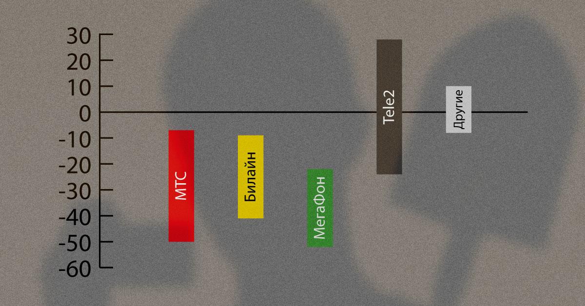 Динамика переходов к конкурирующему сотовому оператору со своим номером, сохранением номера по MNP, май 2017 МТС, Билайн, Мегафон теряют абонентов, Tele2 набирает