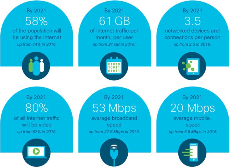 На долю IoT придется больше половины устройств и подключений