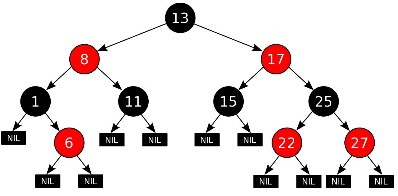 Красно-черные деревья: коротко и ясно - 1