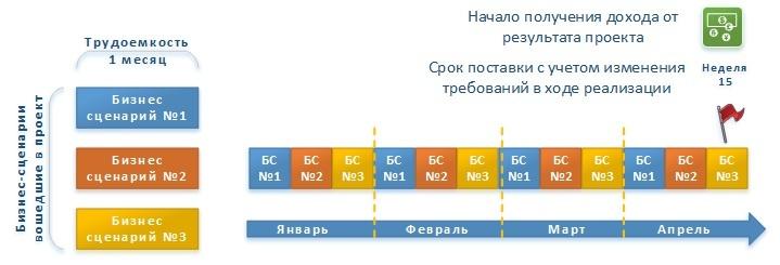 Опыт перехода с Waterfall на методологию RUP для реализации больших ИТ проектов - 5