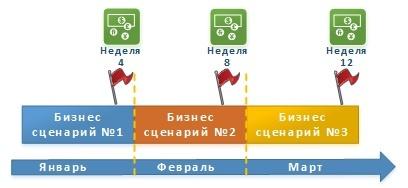 Опыт перехода с Waterfall на методологию RUP для реализации больших ИТ проектов - 7