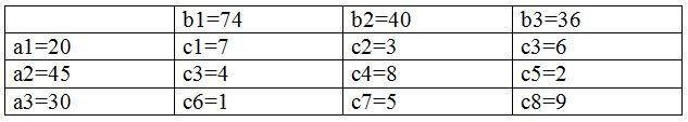 Решение задач линейного программирования с использованием Python - 1