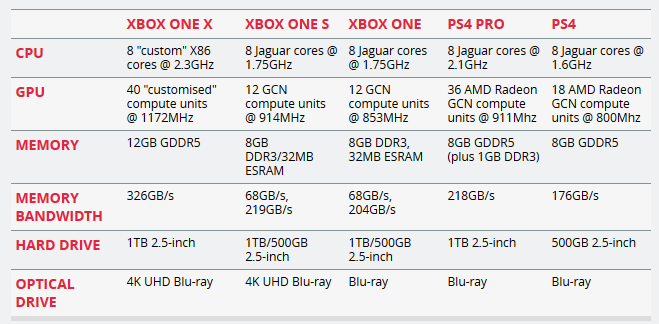 Новая игровая консоль от Microsoft будет продаваться с ноября по $500 с названием Xbox One X - 2