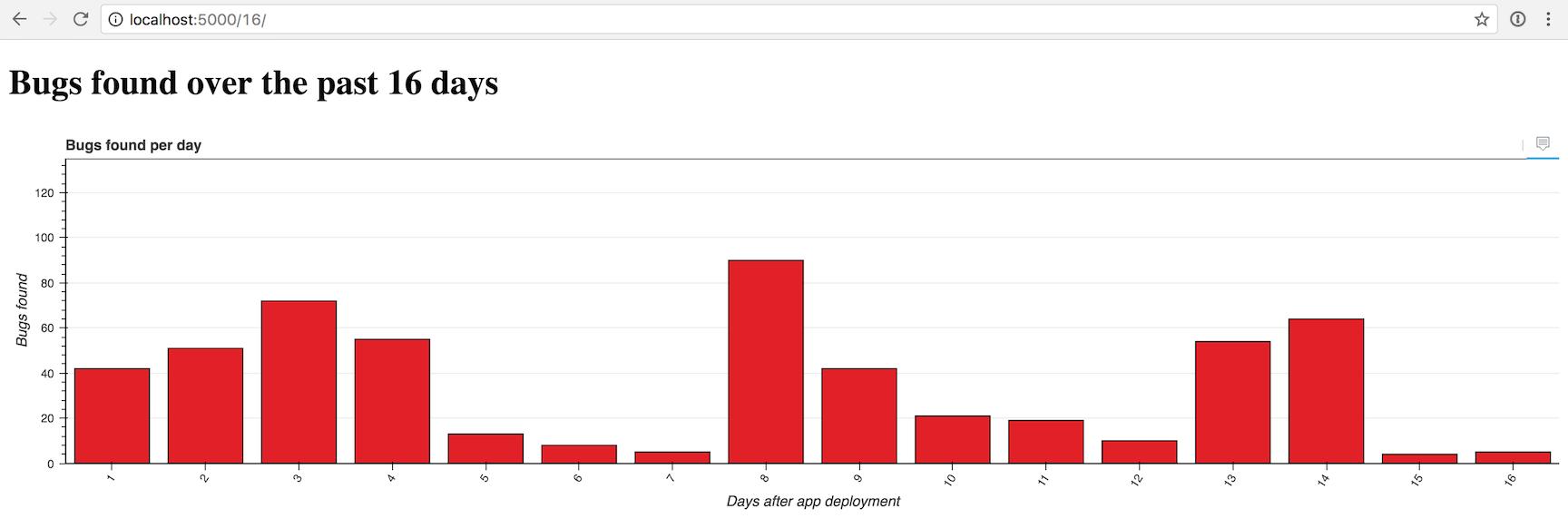 Отзывчивые столбчатые диаграммы с Bokeh, Flask и Python 3 - 5